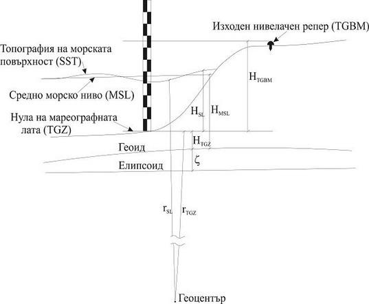 Височинни системи, използвани в България и перспективи за преход към Европейска височинна референтна система (EVRS)