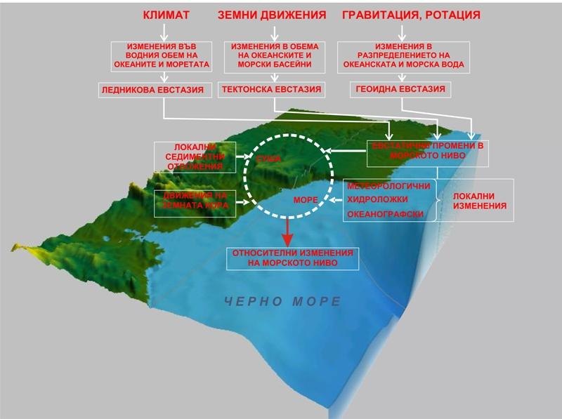 Съвместен българо-румънски проект за геодезически мониторинг на съвременните движения на земната кора и измененията на черноморското ниво