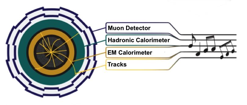 Музика на живо от сблъсъка на частици в Големия адронен колайдер