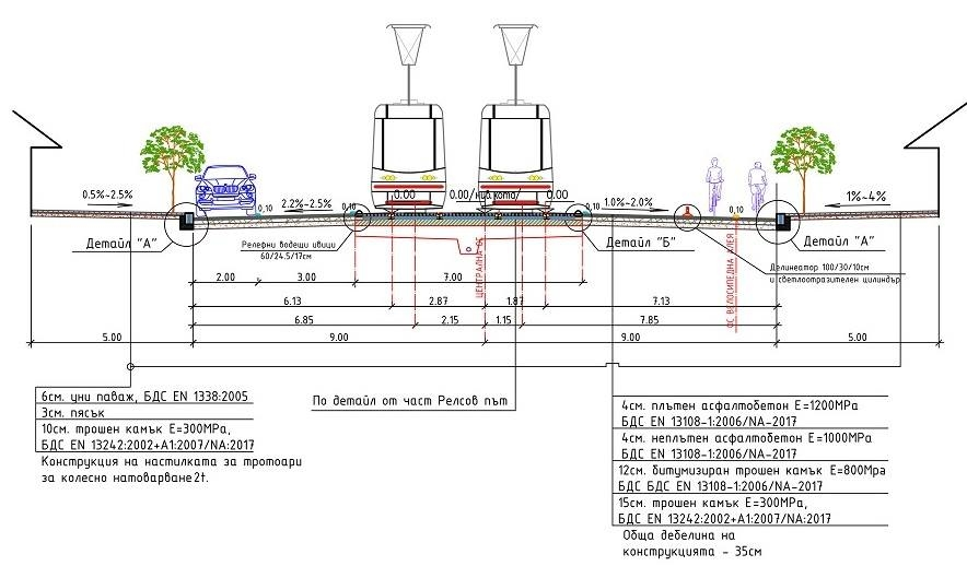 """Обществено обсъждане на проектите за реконструкцията на бул. """"Дондуков"""""""