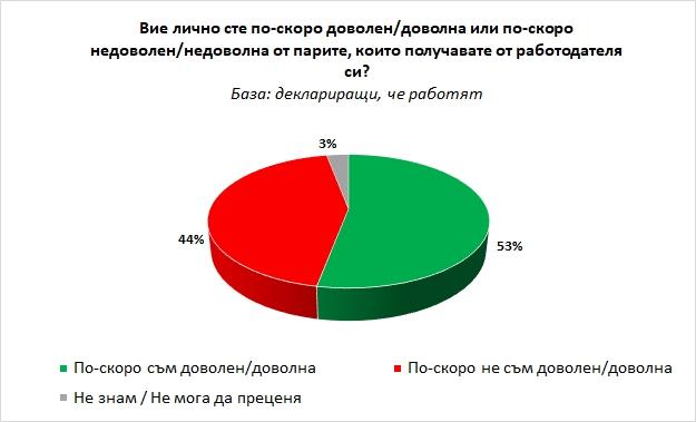 """Българите са по-скоро доволни от работата и заплащането си според ново проучване на """"Галъп интернешънъл"""""""