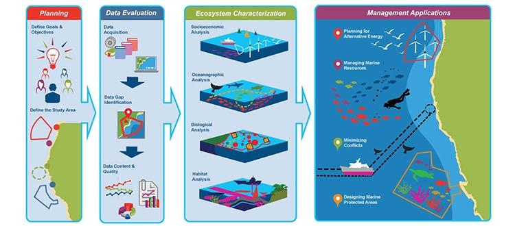 Уреждат с правилник работата на консултативния съвет по въпросите на морското пространствено планиране